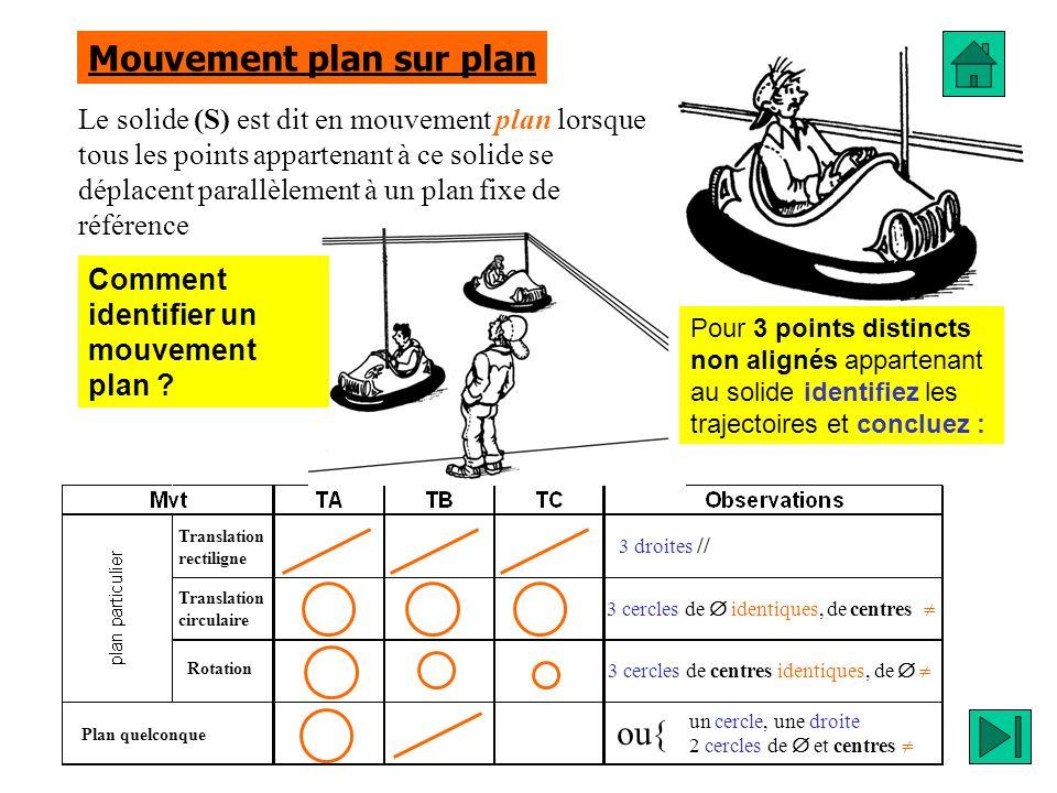 Mouvement plan sur plan