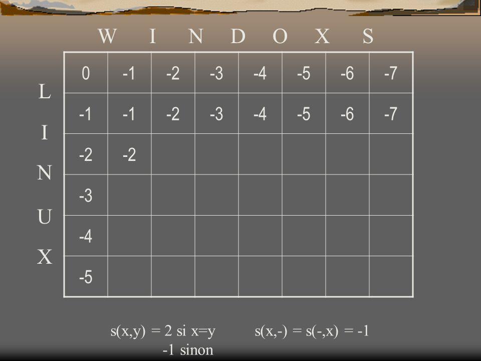 W I N D O X S -1. -2. -3. -4. -5. -6. -7. L. I. N. U. X. s(x,y) = 2 si x=y s(x,-) = s(-,x) = -1.
