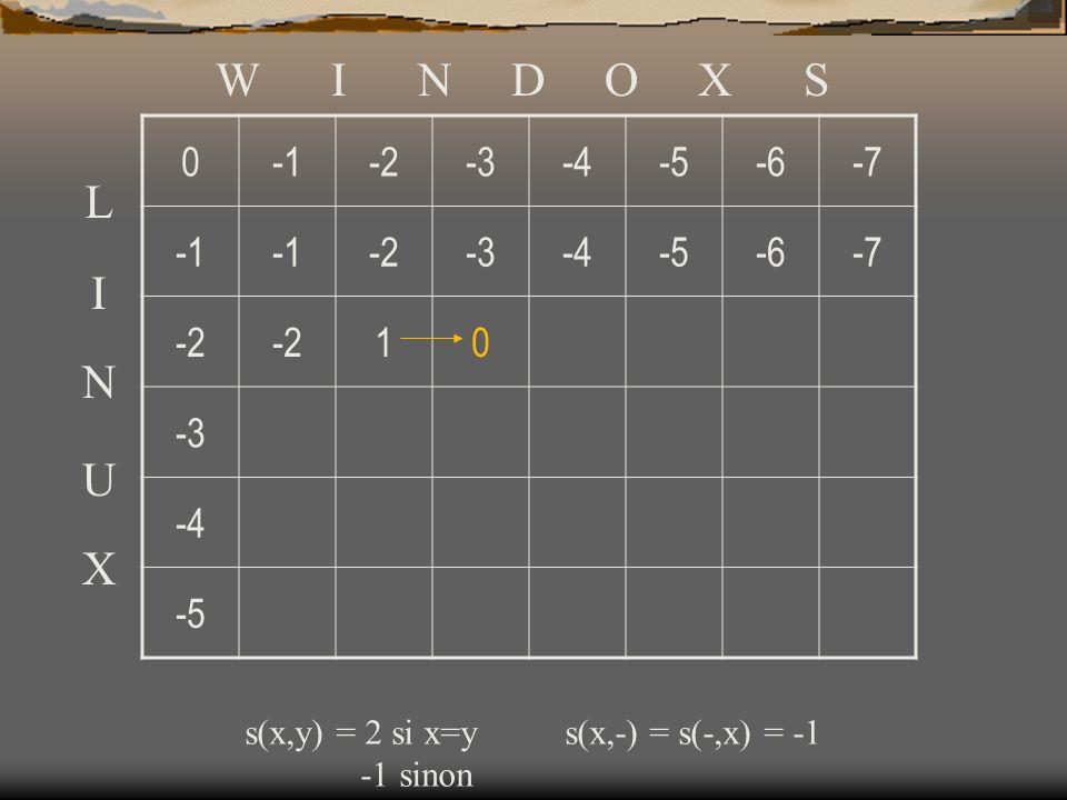 W I N D O X S -1. -2. -3. -4. -5. -6. -7. 1. L. I. N. U. X. s(x,y) = 2 si x=y s(x,-) = s(-,x) = -1.