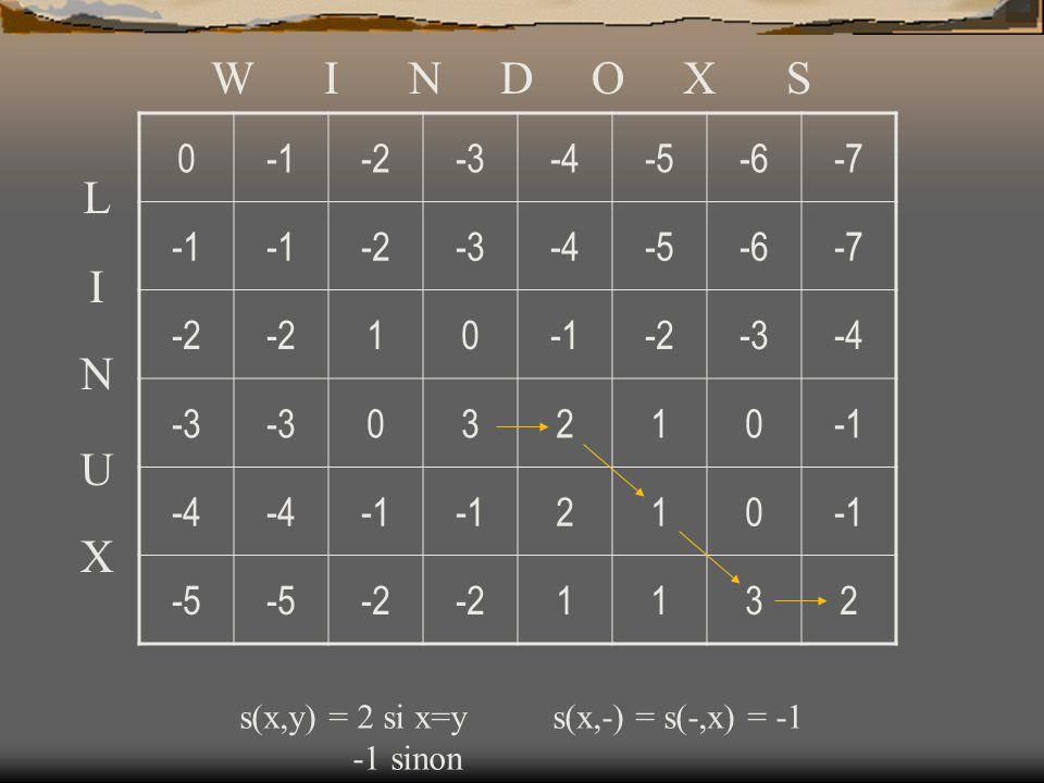 W I N D O X S -1. -2. -3. -4. -5. -6. -7. 1. 3. 2. L. I. N. U.
