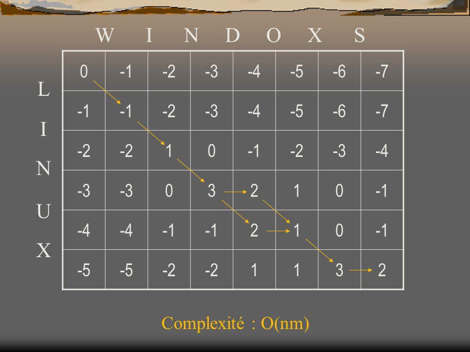 W I N D O X S -1 -2 -3 -4 -5 -6 -7 1 3 2 L I N U X Complexité : O(nm)
