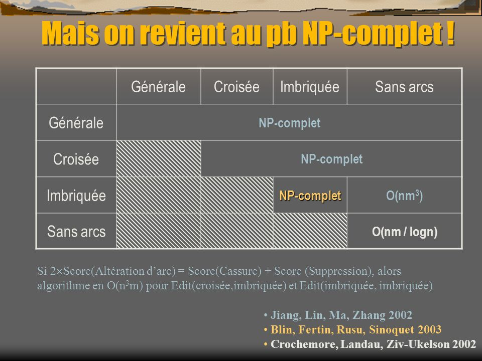 Mais on revient au pb NP-complet !