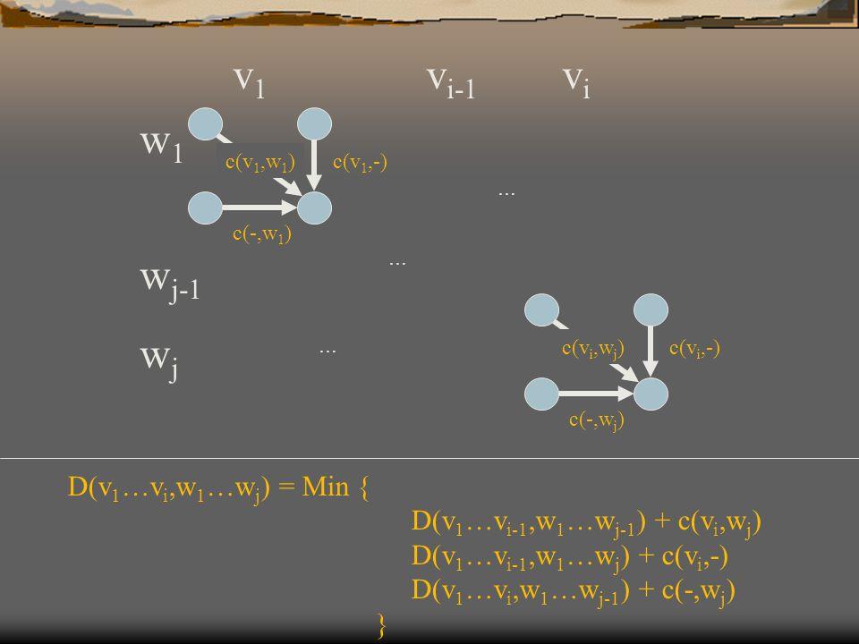 vi vi-1 v1 wj wj-1 w1 D(v1…vi,w1…wj) = Min {