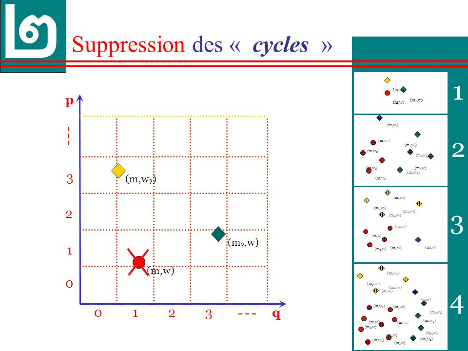 Suppression des « cycles »