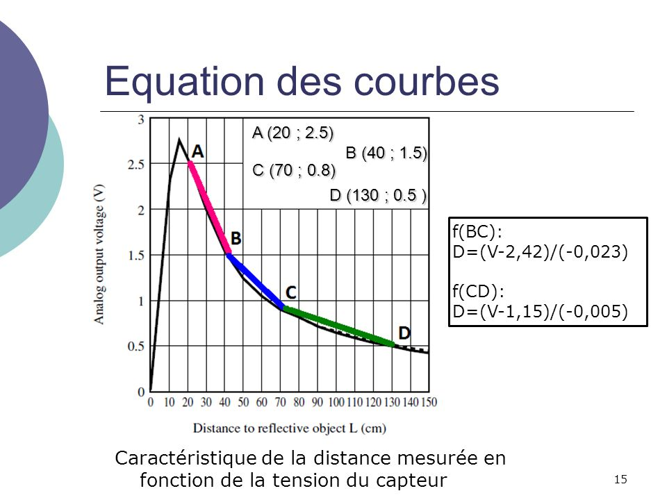 Equation des courbes A (20 ; 2.5) B (40 ; 1.5) C (70 ; 0.8) D (130 ; 0.5 ) f(BC): D=(V-2,42)/(-0,023)