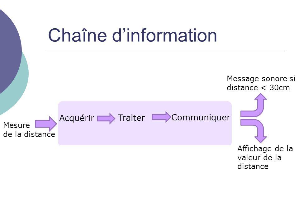 Chaîne d'information Acquérir Traiter Communiquer