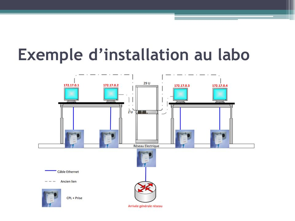 Exemple d'installation au labo