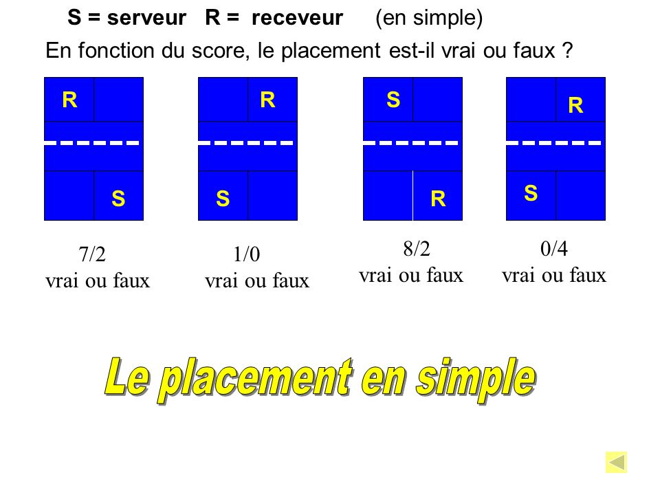 Le placement en simple S = serveur R = receveur (en simple)