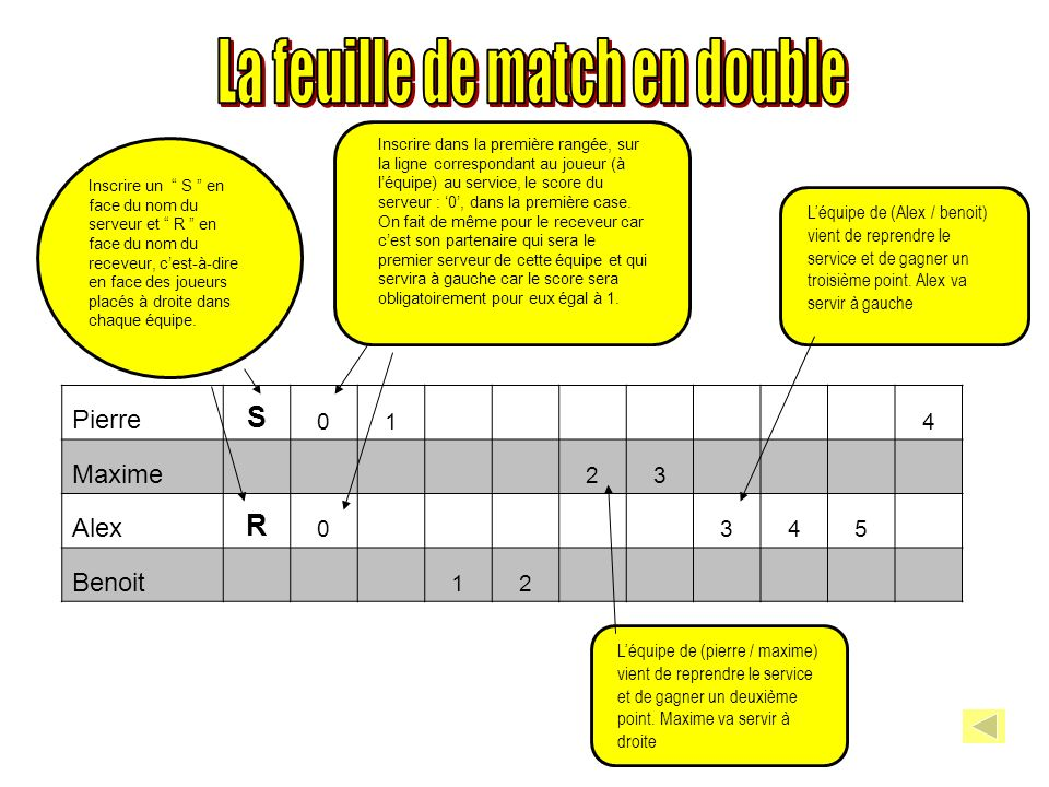 La feuille de match en double