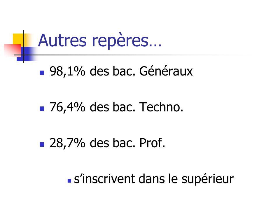 Autres repères… 98,1% des bac. Généraux 76,4% des bac. Techno.