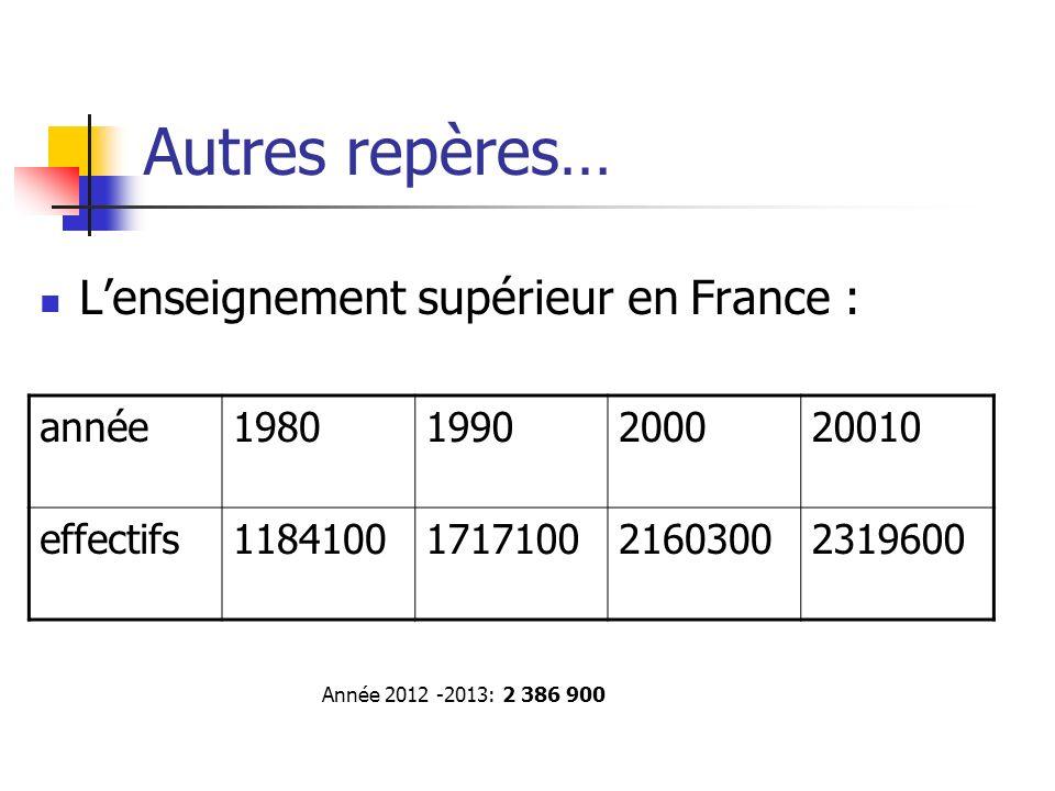Autres repères… L'enseignement supérieur en France : année 1980 1990