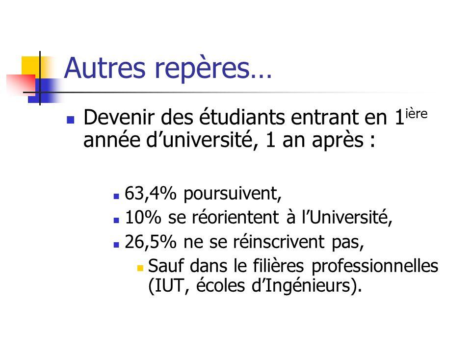 Autres repères… Devenir des étudiants entrant en 1ière année d'université, 1 an après : 63,4% poursuivent,