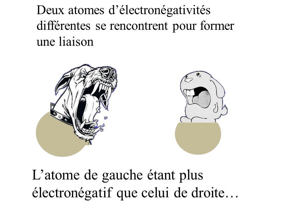 L'atome de gauche étant plus électronégatif que celui de droite…