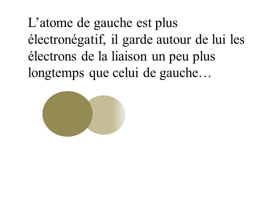 L'atome de gauche est plus électronégatif, il garde autour de lui les électrons de la liaison un peu plus longtemps que celui de gauche…