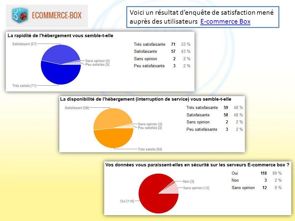 Voici un résultat d'enquête de satisfaction mené auprès des utilisateurs E-commerce Box
