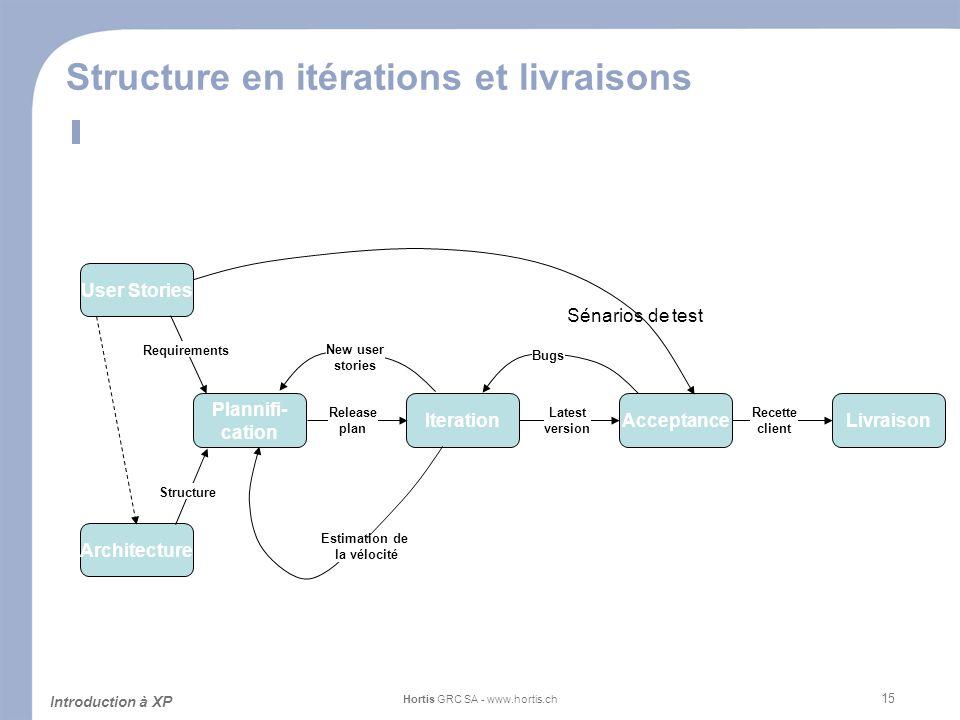 Structure en itérations et livraisons
