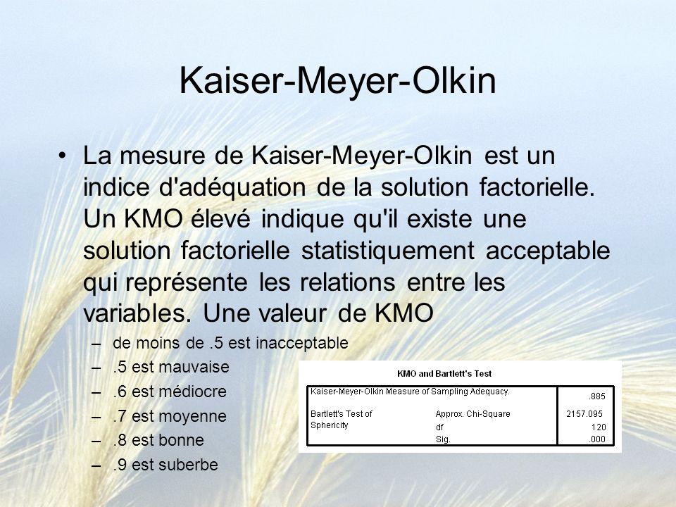 Kaiser-Meyer-Olkin