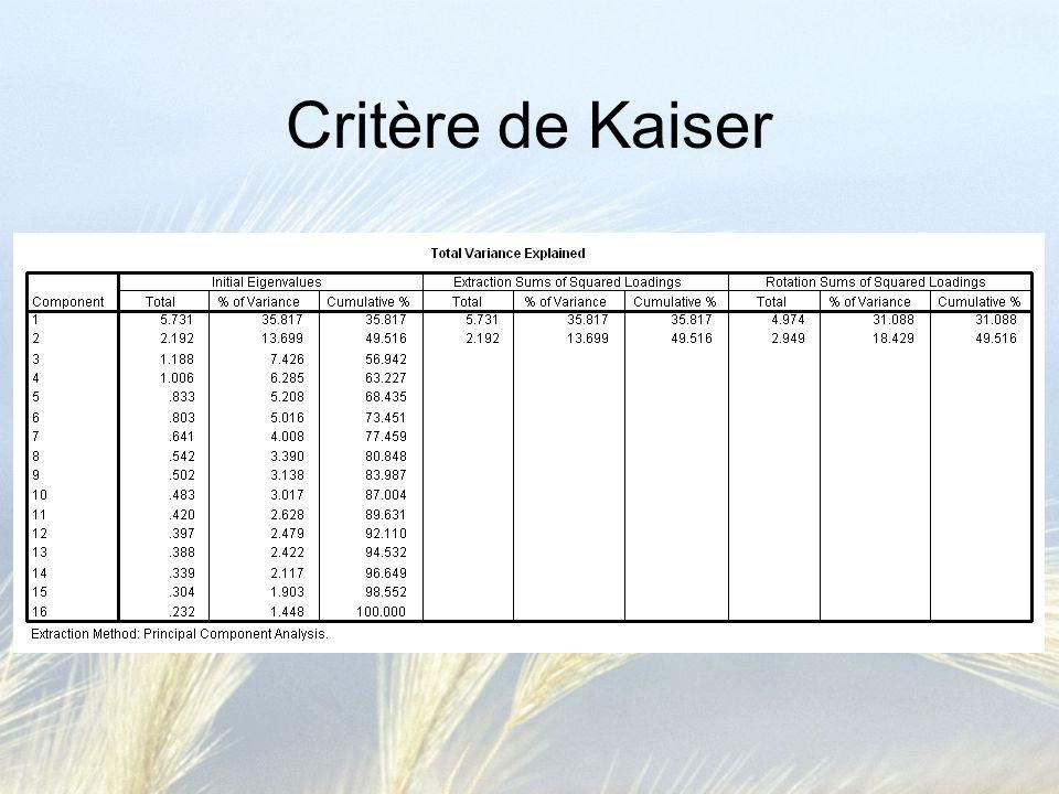 Critère de Kaiser