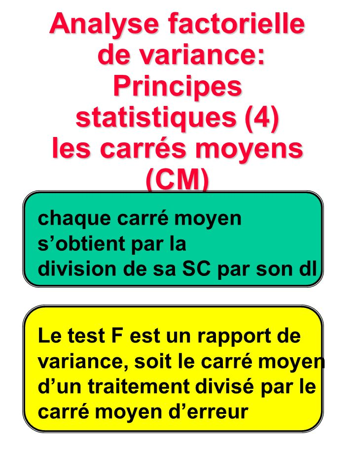 Analyse factorielle de variance: Principes statistiques (4) les carrés moyens (CM)