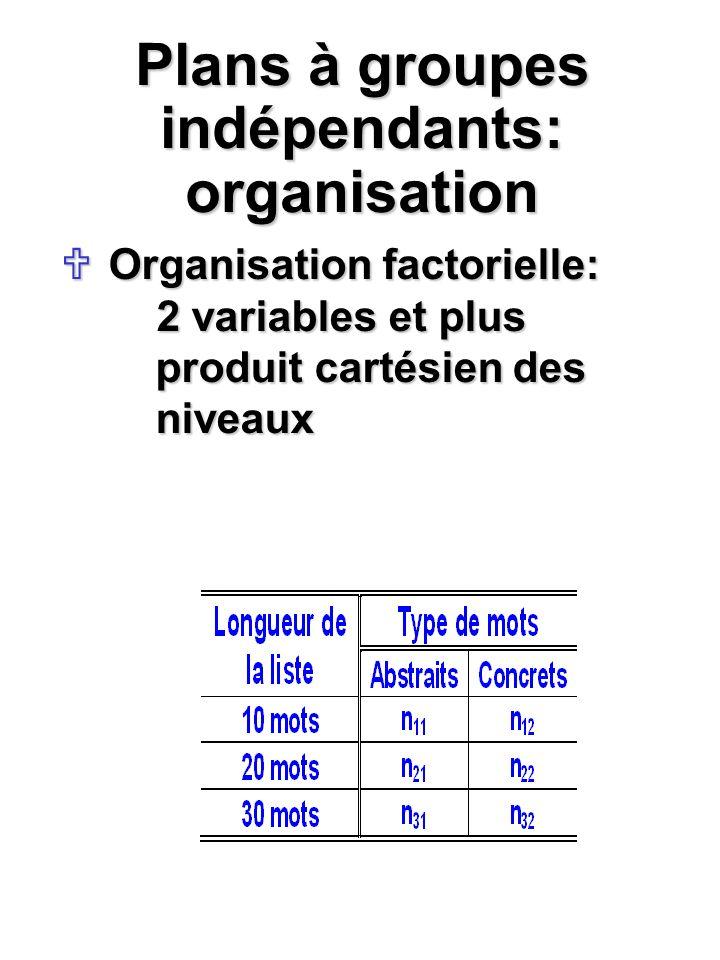 Plans à groupes indépendants: organisation