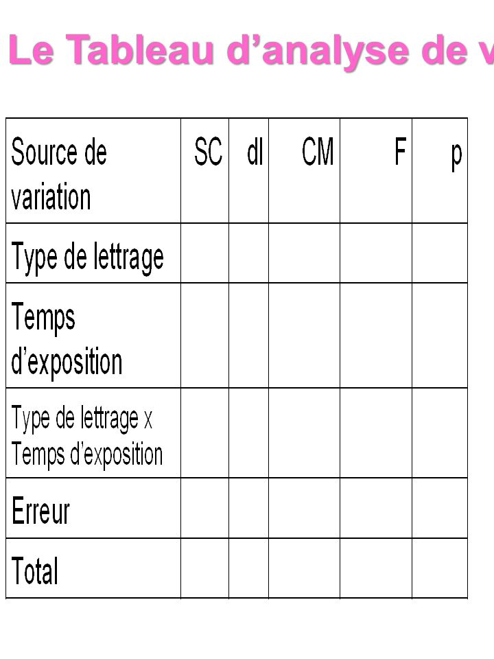 Le Tableau d'analyse de variance
