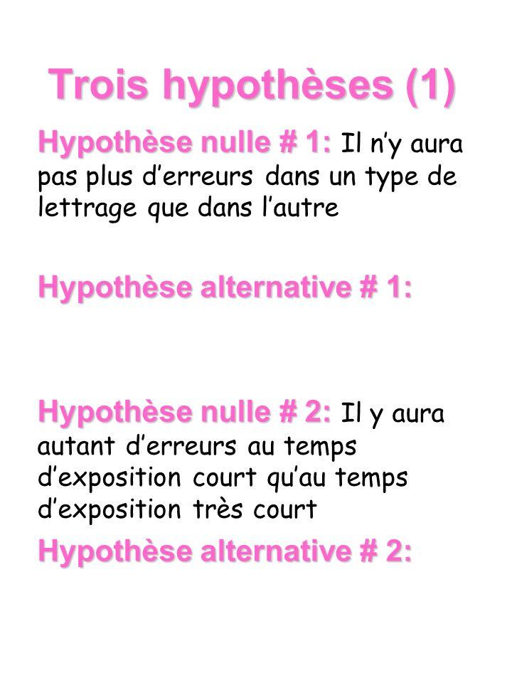 Trois hypothèses (1) Hypothèse nulle # 1: Il n'y aura pas plus d'erreurs dans un type de lettrage que dans l'autre.