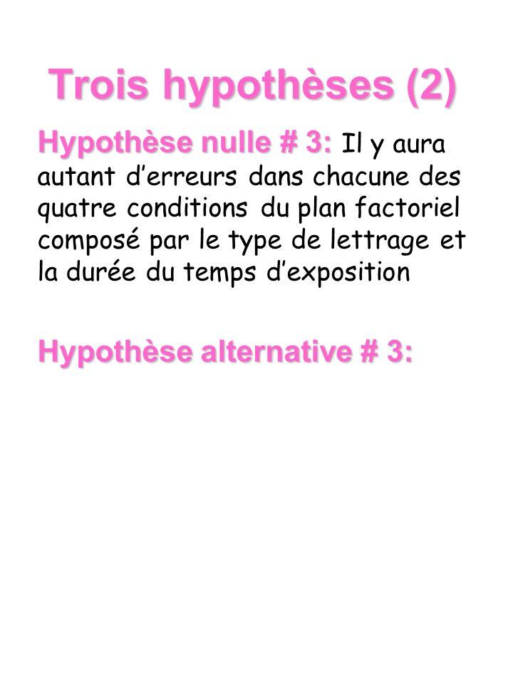 Trois hypothèses (2)