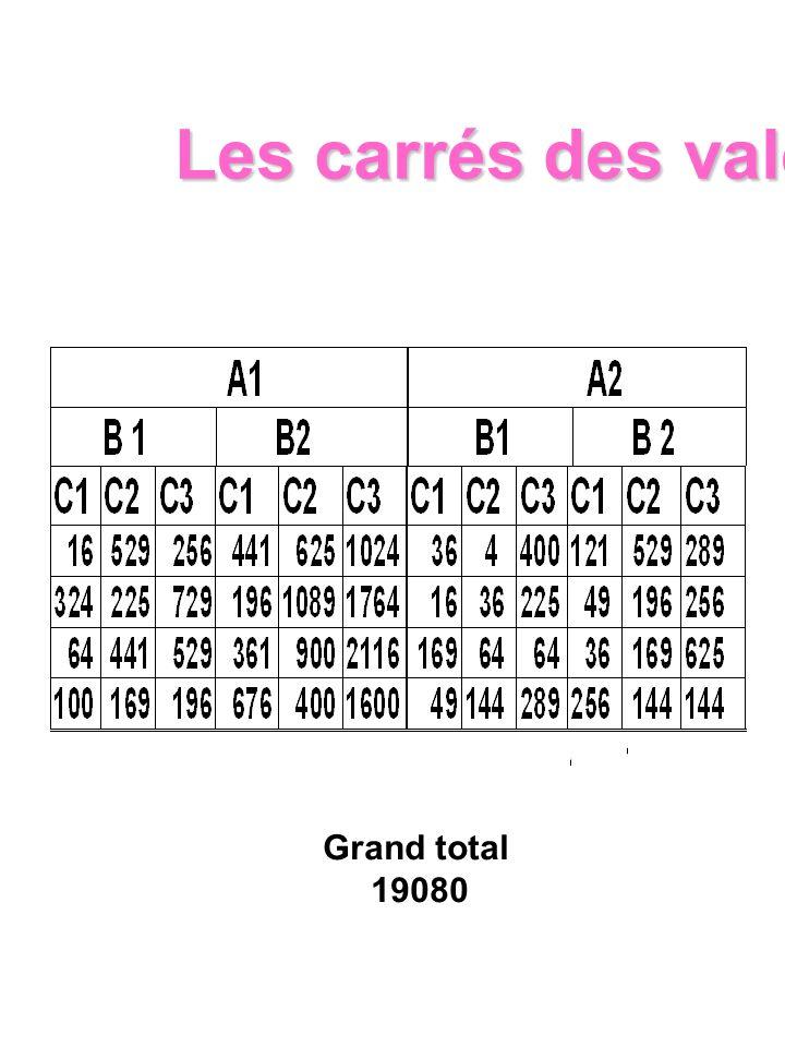 Les carrés des valeurs Grand total 19080