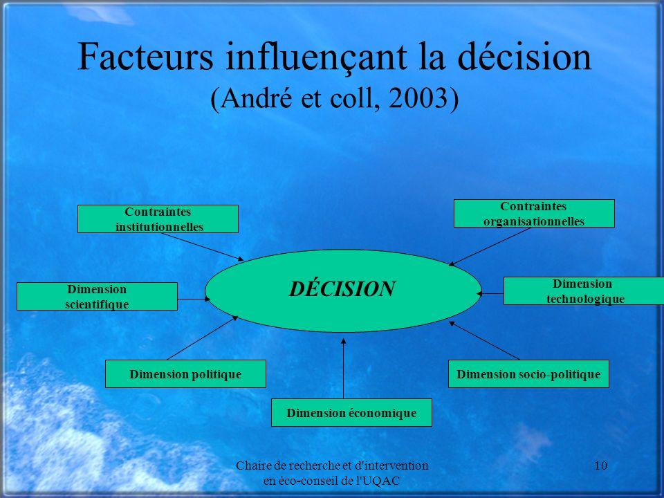 Facteurs influençant la décision (André et coll, 2003)