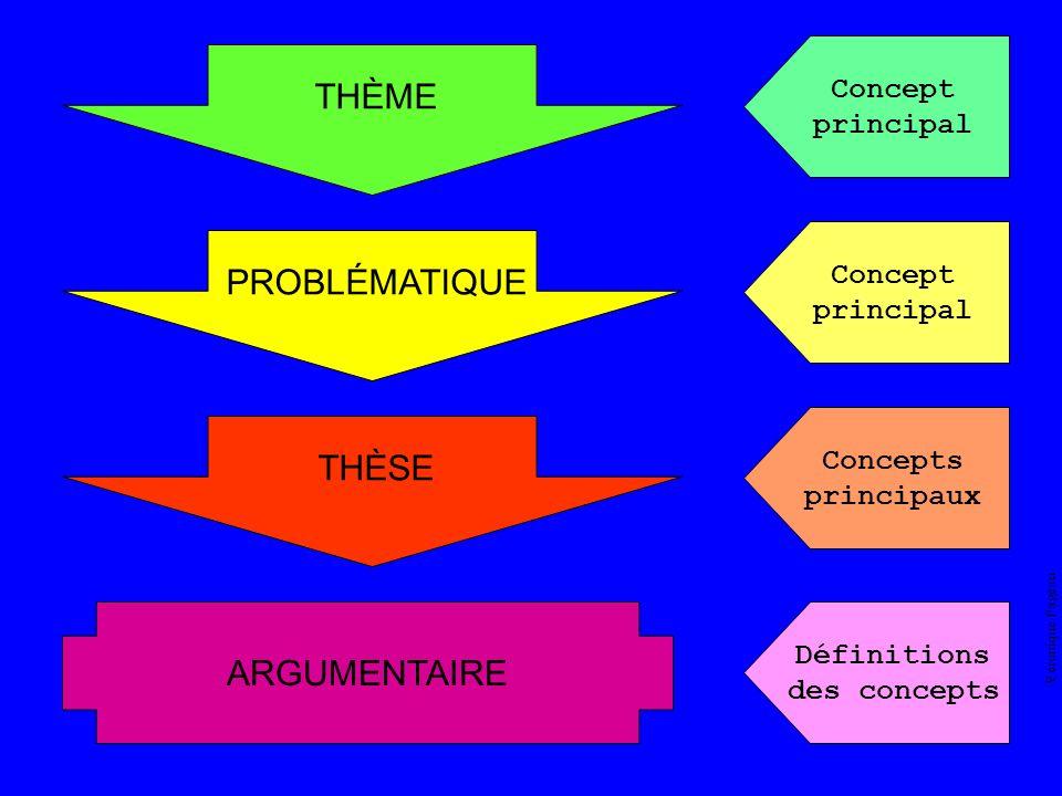 THÈME PROBLÉMATIQUE THÈSE ARGUMENTAIRE Concept principal Concept