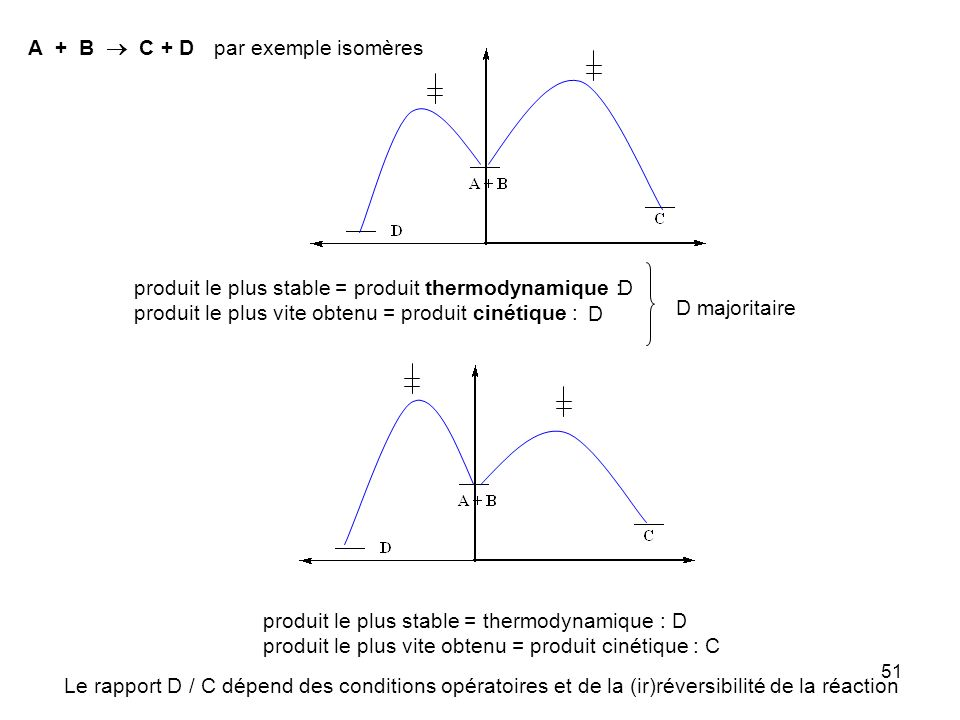 A + B  C + D par exemple isomères. produit le plus stable = produit thermodynamique : produit le plus vite obtenu = produit cinétique :