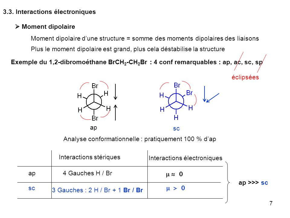 3.3. Interactions électroniques