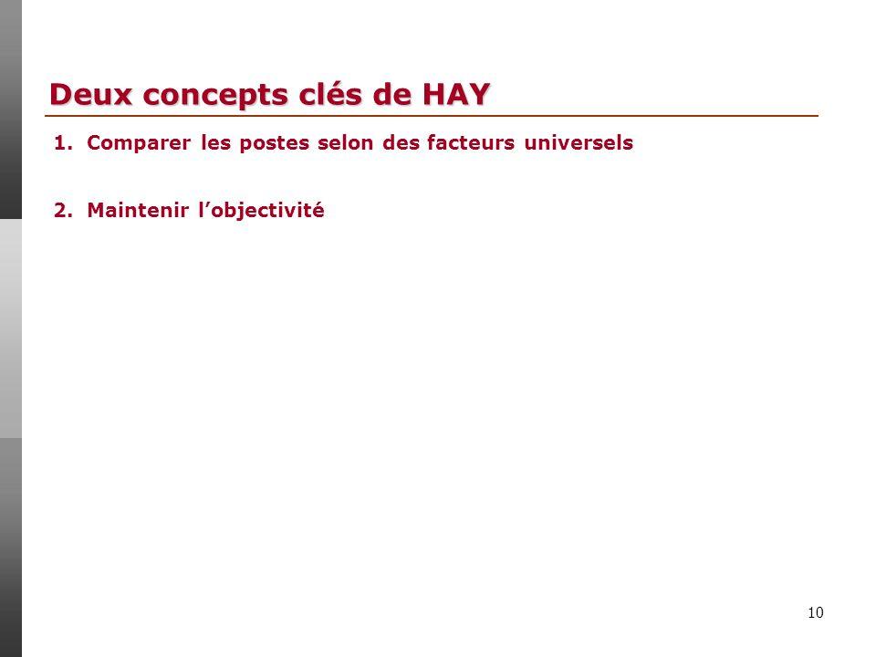Deux concepts clés de HAY