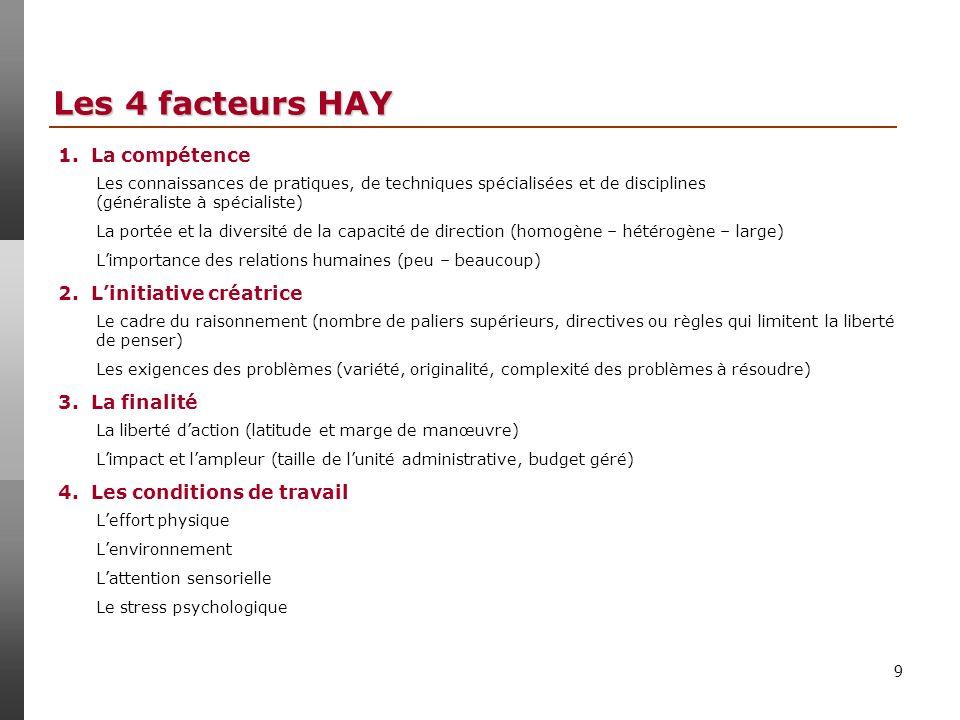 Les 4 facteurs HAY 1. La compétence 2. L'initiative créatrice