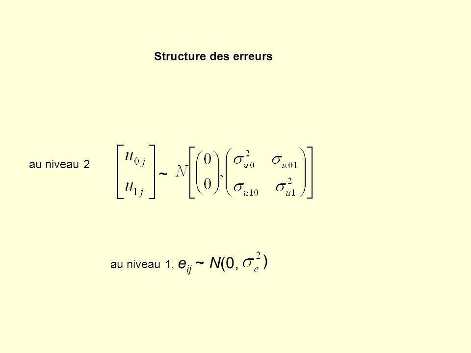Structure des erreurs au niveau 2 ~ au niveau 1, eij ~ N(0, )