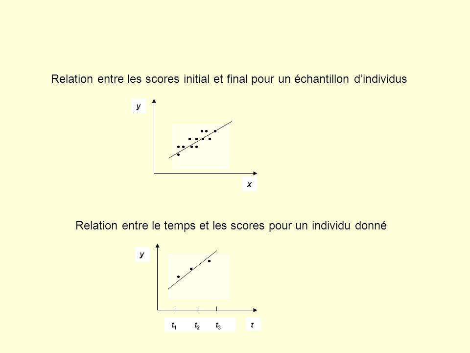 Relation entre le temps et les scores pour un individu donné