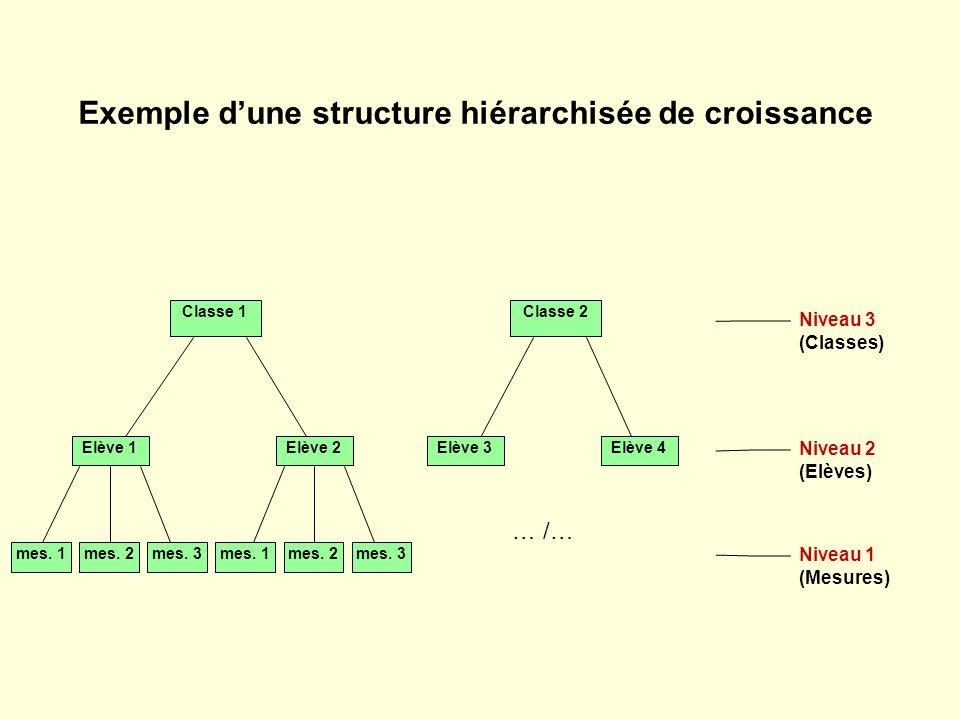 Exemple d'une structure hiérarchisée de croissance