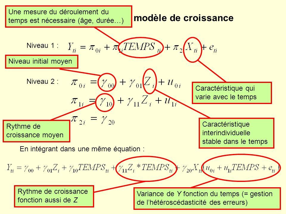 Formalisation du modèle de croissance