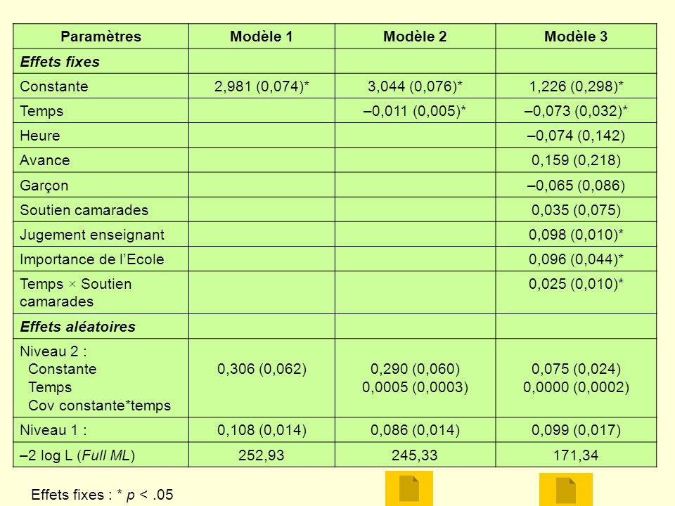 Paramètres Modèle 1. Modèle 2. Modèle 3. Effets fixes. Constante. 2,981 (0,074)* 3,044 (0,076)*