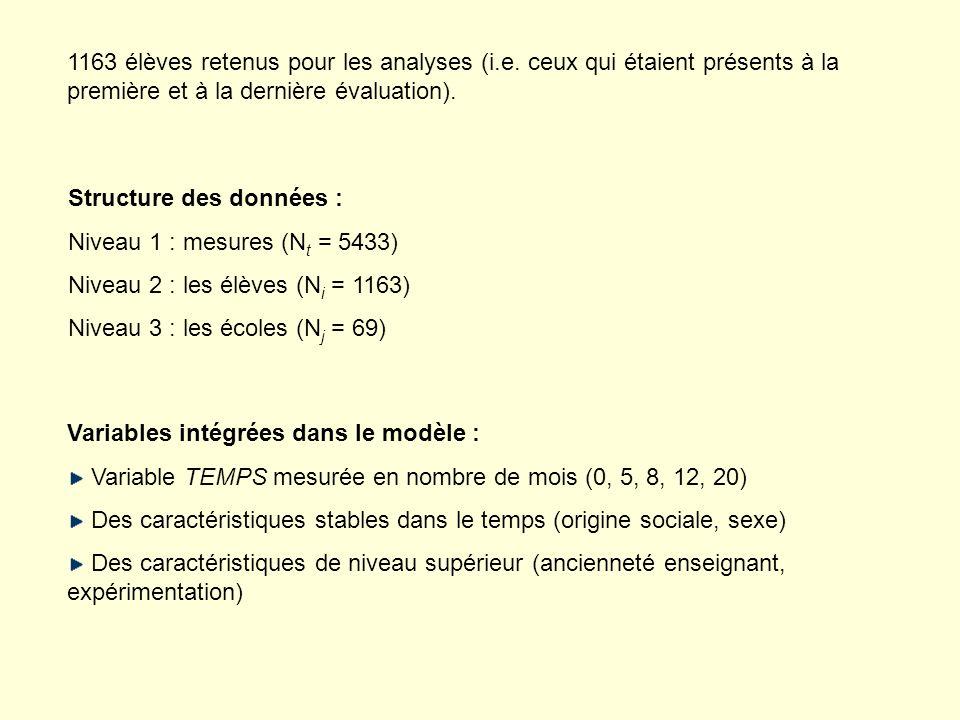 1163 élèves retenus pour les analyses (i. e