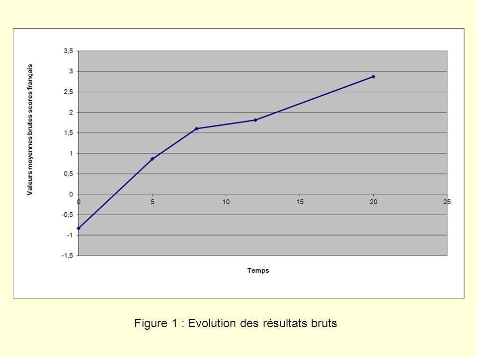 Figure 1 : Evolution des résultats bruts
