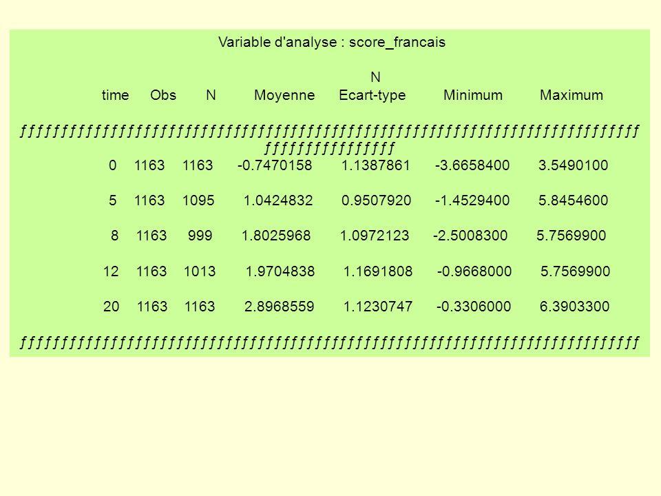 Variable d analyse : score_francais N
