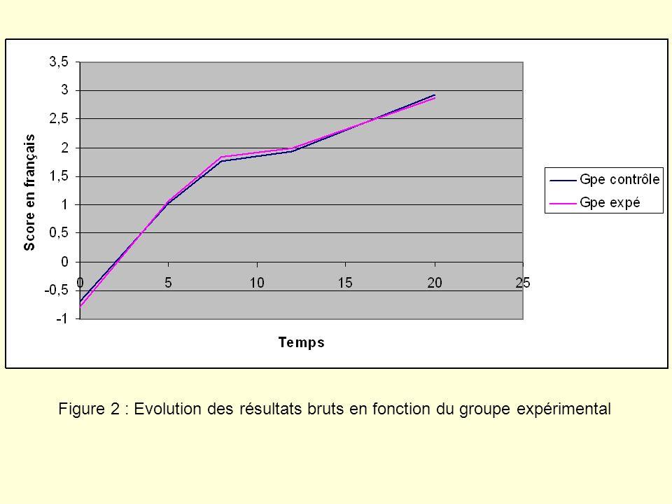 Figure 2 : Evolution des résultats bruts en fonction du groupe expérimental