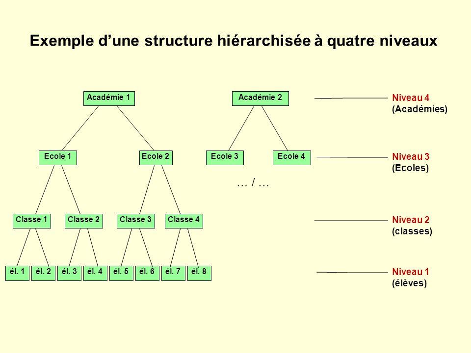 Exemple d'une structure hiérarchisée à quatre niveaux