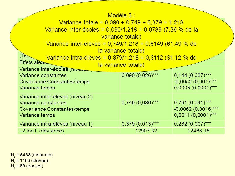 Modèle 3 : Variance totale = 0,090 + 0,749 + 0,379 = 1,218