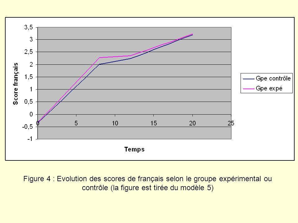 Figure 4 : Evolution des scores de français selon le groupe expérimental ou contrôle (la figure est tirée du modèle 5)