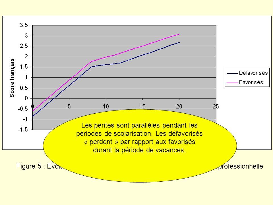 Les pentes sont parallèles pendant les périodes de scolarisation