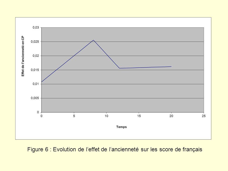 Figure 6 : Evolution de l'effet de l'ancienneté sur les score de français
