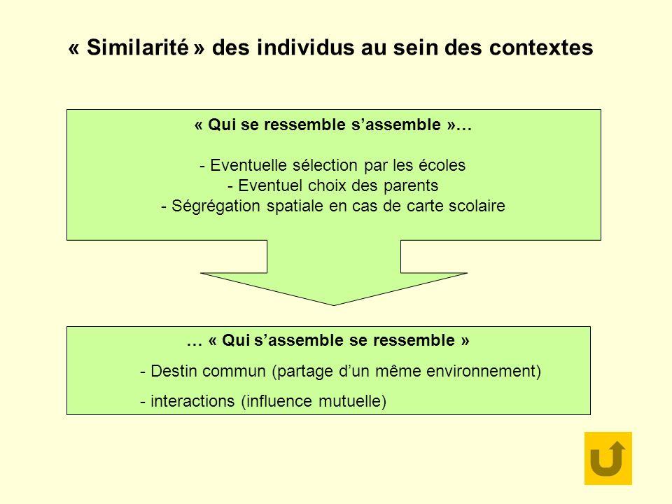 « Similarité » des individus au sein des contextes