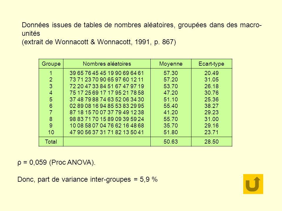Donc, part de variance inter-groupes = 5,9 %